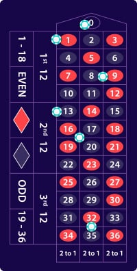 Roulette payout absoluta 61711